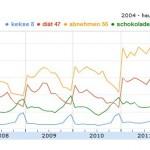 Die Korrelation zwischen Keksen und Diäten im saisonalen Wechselspiel von 2004 bis Heute